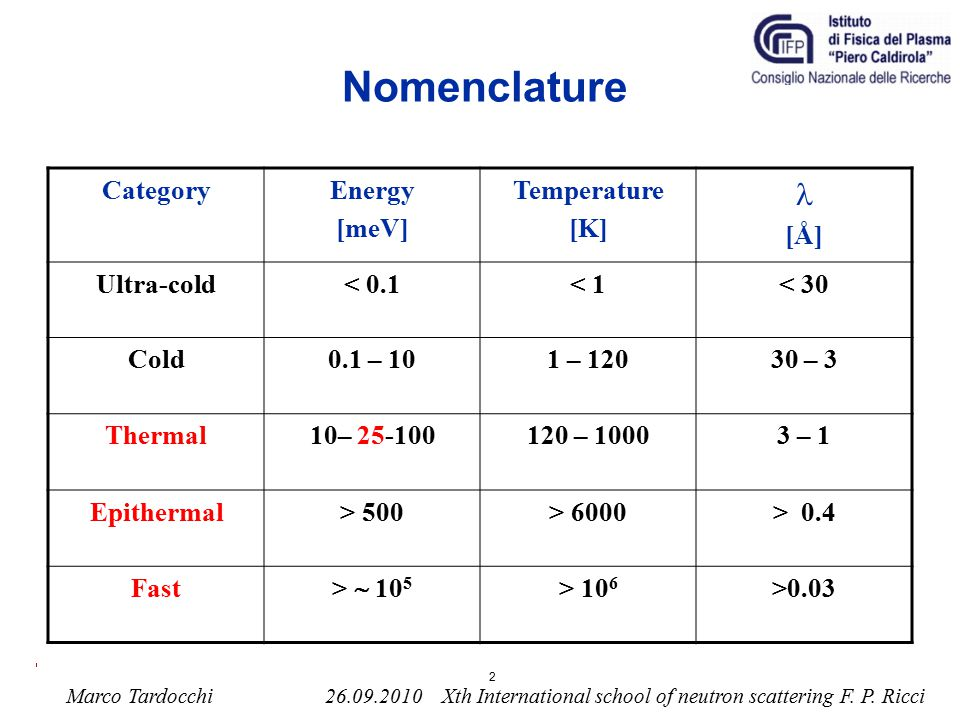 Nomenclature l Category Energy [meV] Temperature [K] [Å] Ultra-cold